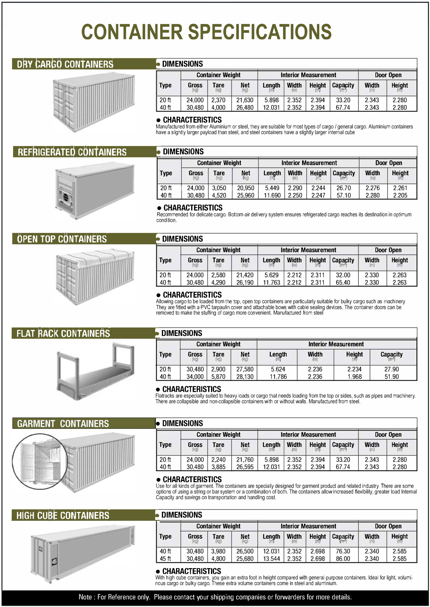 What Are The Different Container Specifications, Different Container Specifications